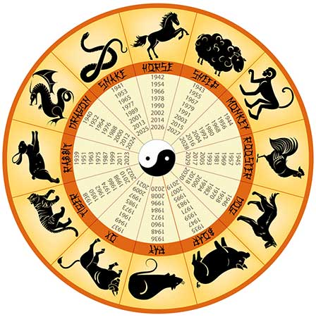 Introduction à l'astrologie chinoise